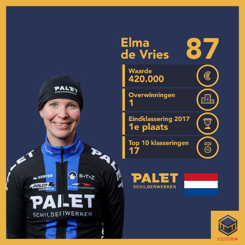 Marathonschaatsmanagers kunnen komende winter ook cupwinnares Elma de Vries in hun team opnemen.